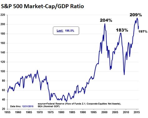 market cap stocks will crash and crush california s pension funds taxpayers report wolf