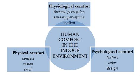 what is human comfort non woven textiles in the indoor environment intechopen