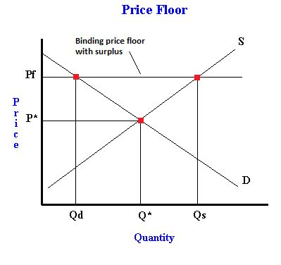 what is a price floor exles of binding and non binding