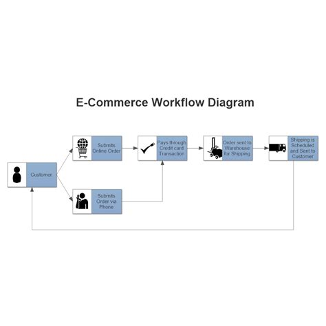 website workflow diagram e commerce workflow diagram