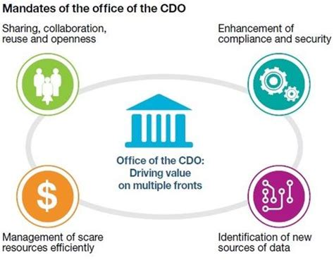 Chief Data Officer by 5 Priorities For Chief Data Officers Informationweek