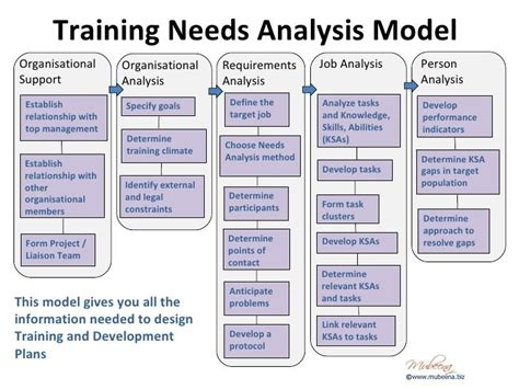 Needs Analysis Templates by Organisational Needs Analysis Template