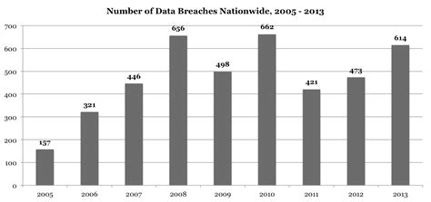 New York Report Number Search 7 3 Million New Yorkers Were Victims Of Data Breach Last