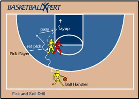 setting pick drills in basketball what is that move called in which a player