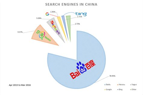 Percentage Of Who Use Search Engines The Ultimate Guide To China S Digital Landscape Sekkei Studio