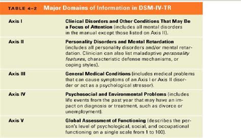 Dsm 5 Table Of Contents by Abnormal Psychology Dsm 5 Update 8th Edition Torrent