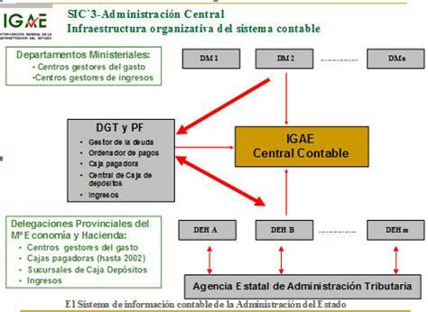 oficina virtual ministerio economia y hacienda oficina virtual 191 qu 233 es y para qu 233 sirve