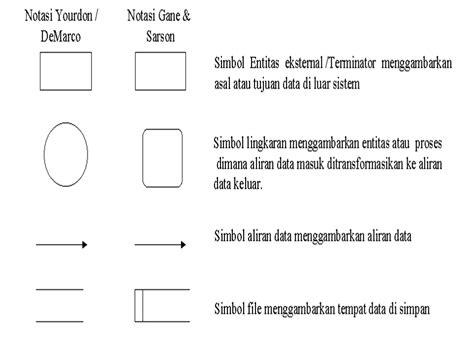 tujuan membuat dfd sistem informasi si 501 data flow diagram