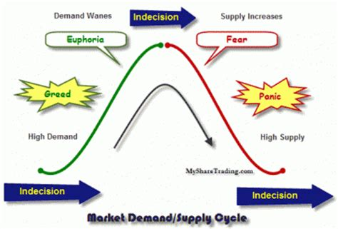 cycle economics and personal finance books trading the financial market cycle my trading