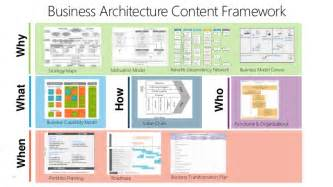 Business Architecture Framework Template Why Business Architecture Content Framework