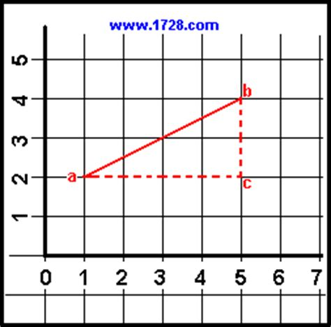 slope calculator slope and distance calculator