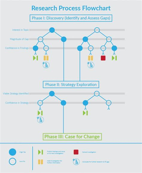 research process flowchart our research approach createquity