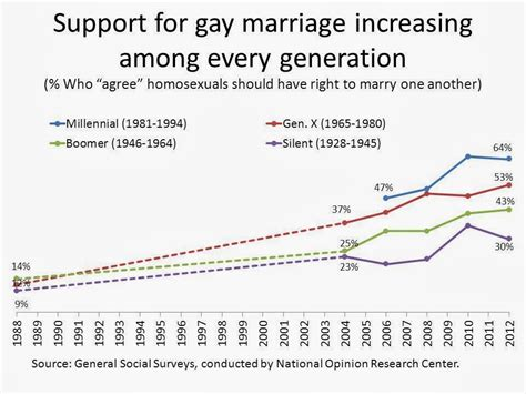 8 Reasons To Support Marriage by Norton December 2013