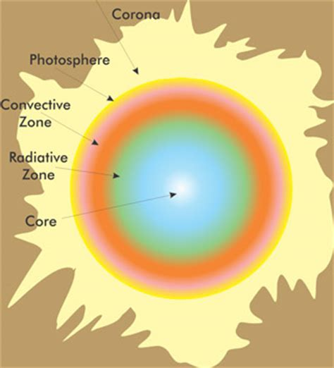 diagram of the sun with labels image gallery sun diagram