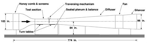 Section 125 Testing by Aeronautical Wind Tunnel Specifications And Schematics