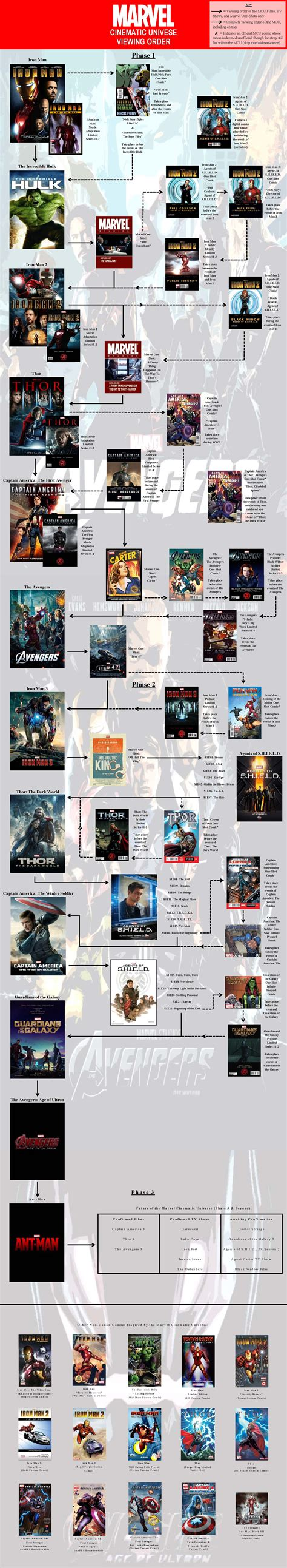 marvel in order marvel cinematic universe viewing order updated