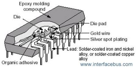 integrated circuit package removal tool dictionary of electronic and engineering terms letter int