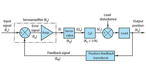 closed loop instrument diagram wiring diagram schemes
