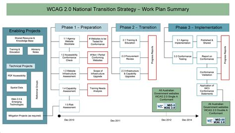 Work Plan Web Accessibility National Transition Strategy Department Of Finance And Deregulation Website Accessibility Policy Template