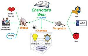 teach students about character traits in charlotte s web