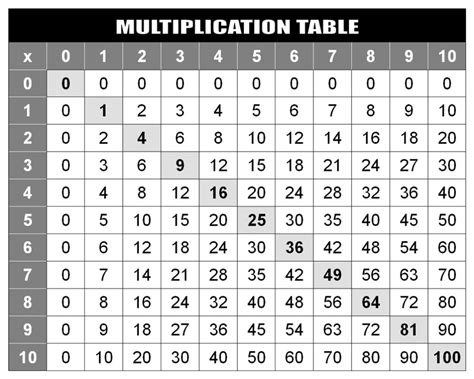 multiplication table printable multiplication table 1 to 12 free