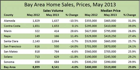 bay area home prices within sight of 2007 peak bay area
