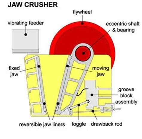 jaw crusher diagram how do jaw crushers work sigma plantfinder