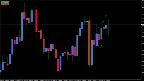 candlestick pattern mql4 candlestick pattern recognition candlestick pattern
