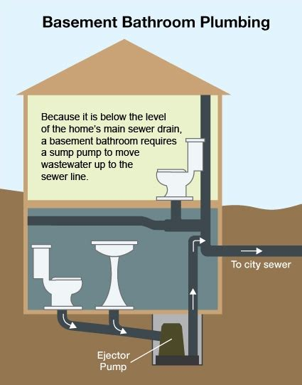 How To Add Bathroom To Basement by Should I Install A Bathroom In Finished Basement