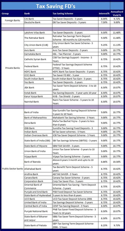 highest interest rate savings invest in tax saving fixed deposits fd schemes offering