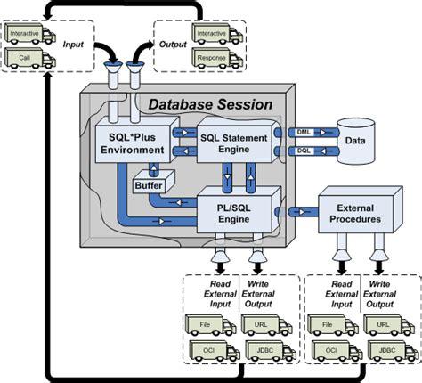 tutorial oracle database 11g pdf oracle database 11g developer pl sql program units pdf