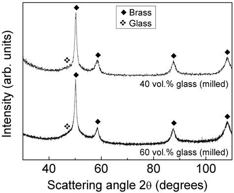 xrd pattern of brass metals free full text production and characterization