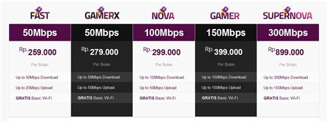Wifi Indihome Per Bulan Surabaya perbandingan harga tarif fiber firstmedia indihome myrepublic mnc biznet