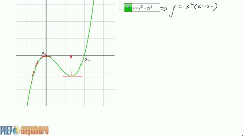Drawing F X Graph sketching f x from given f x graph