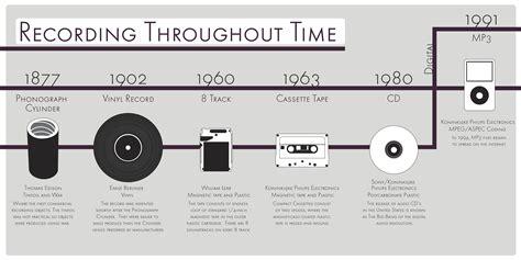 audio format timeline graficogadda timeline recording audio png history