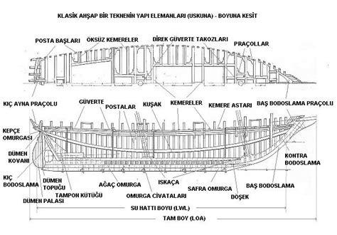 tekne pervane ölçüleri deniz ve yelken tekne yapi elemanlari
