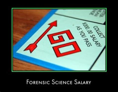forensic anthropology salary
