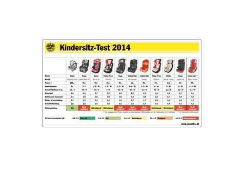 Motorradhelm Test 2014 Adac by 214 Amtc Test Vorsicht Bei Billig Kindersitzen Service
