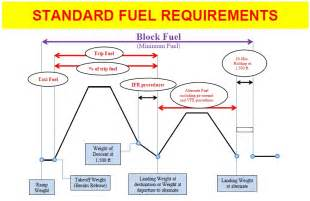 Fuel System Requirements Planning Methods And Fuel Requirements Aviation Lessons