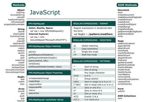 javascript date format reference 22 essential ajax and javascript cheat sheets blueblots com