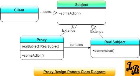 proxy pattern simple java exle niedlich youtube entwurfsvorlage fotos beispiel business