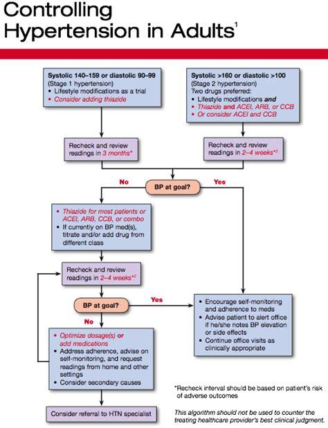 hypertension treatment algorithm hypertension treatment algorithm fills in for missing