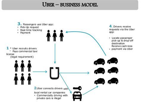 Mba Uber by Uber Mba Pondicherry
