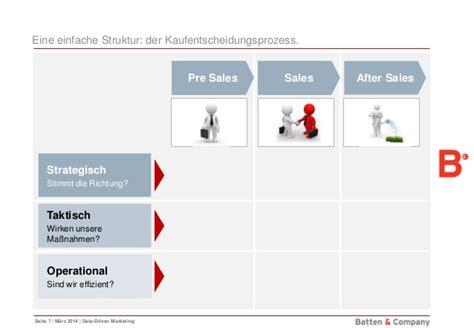 Pre Sales After Mba by Data Driven Marketing 9 Kennzahlen Zum Start