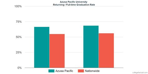 Azusa Pacific Part Time Mba by Azusa Pacific Graduation Rate Retention Rate