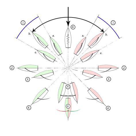 aan de wind wikiwoordenboek - Aan De Wind