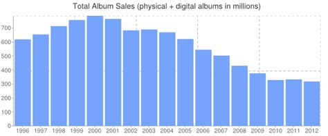 country music charts australia 2013 mono genre watch 2012 end of year sales saving country