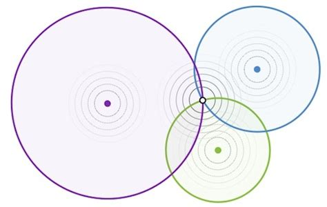 java find intersecting point   circles