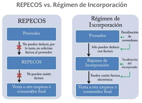 regimen de incorporacion fiscal 2014 actualizado con la resolucion conoce el nuevo r 233 gimen de incorporaci 243 n que deben adoptar