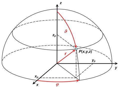 pengertian kapasitor polar pengertian koordinat kartesius dan polar dalam matematika jago matematika